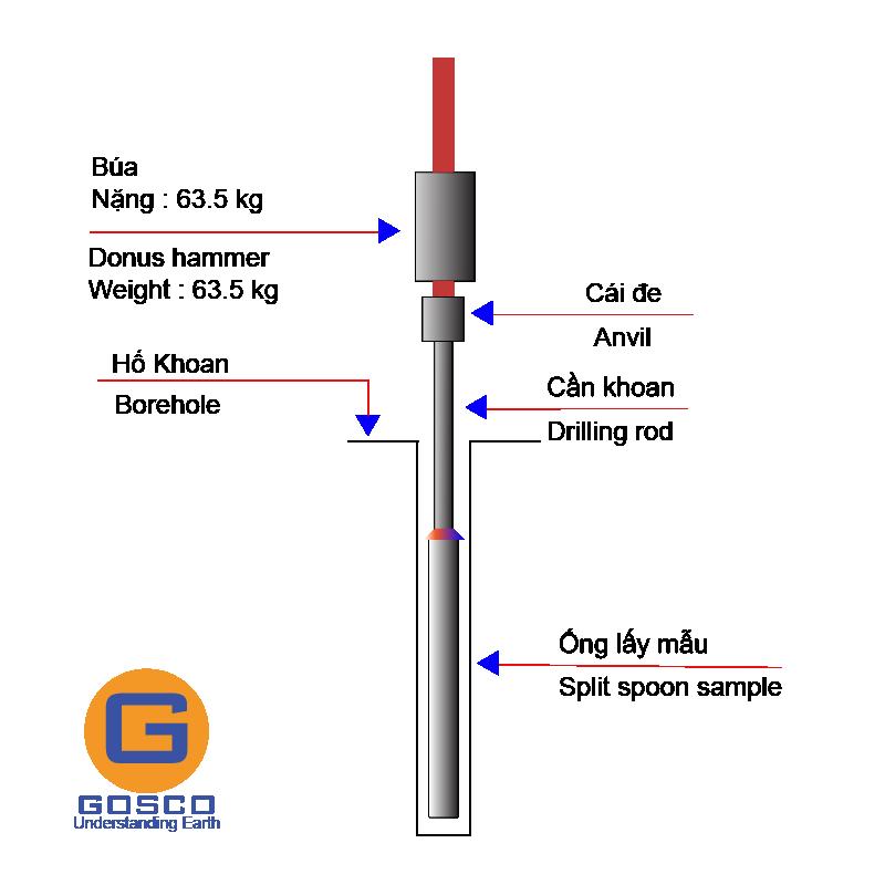 Thí nghiệm xuyên tiêu chuẩn (SPT) - Thí nghiệm hiện trường